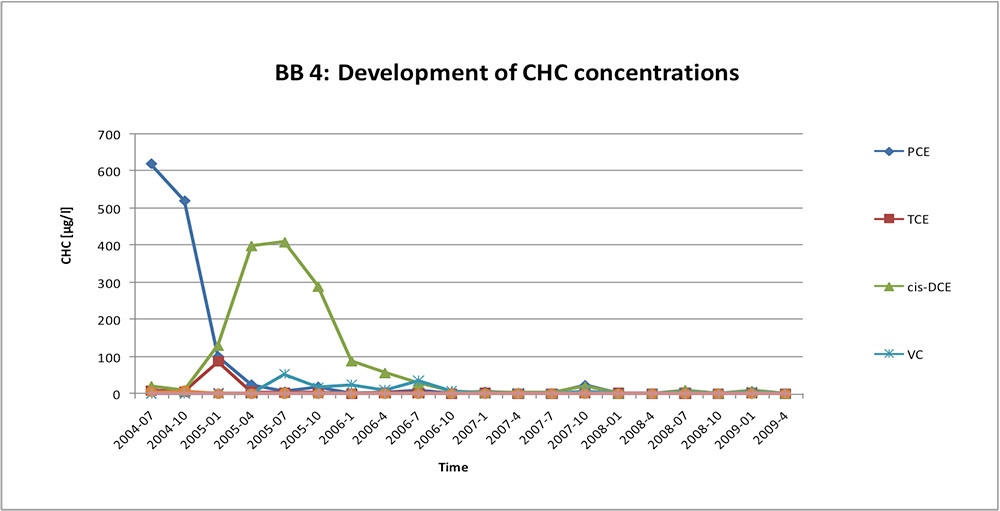16_monitoring-results_HRC-Barrier_DE Treatment of Chlorinated Solvents in Bedrock, Germany