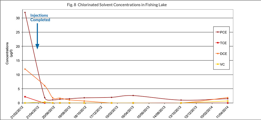 Chlorinated-Solvent-Compounds-In-Fishing-Lake Enhanced Reductive Dechlorination in a Fast Flowing Aerobic Aquifer