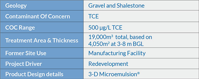Groundwater-in-Soils-and-Bedrock-Treated-at-an-Industrial-Site-Sweden-Summary Groundwater in Soils and Bedrock Treated at an Industrial Site, Sweden