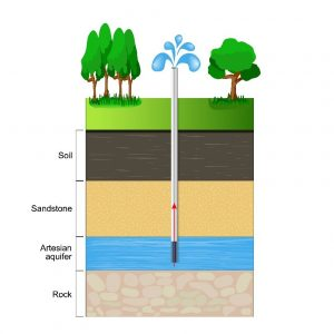How is Groundwater Remediated?