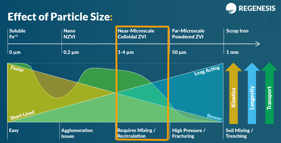 REGENESIS-ZVI-particle-size-matters